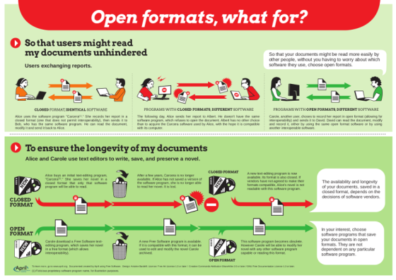 Picture of the 'Open formats, what for?' poster