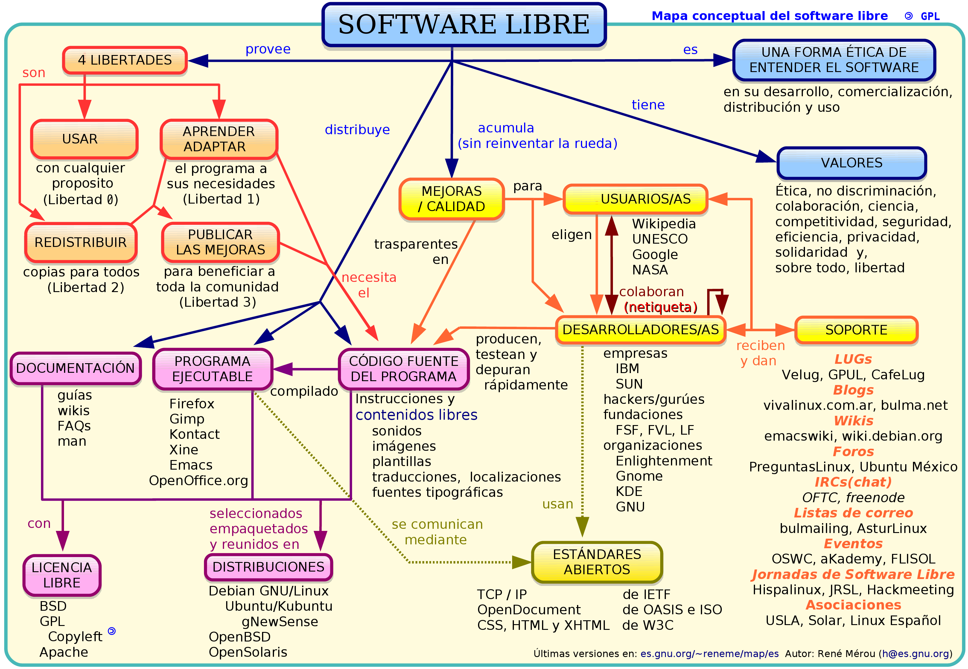 index of docsfree software concept map map fr i 3000 free software concept map - Concept Map Software Free